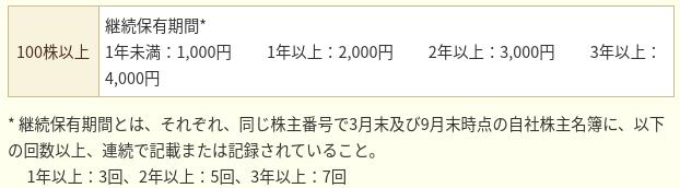 JPX優待