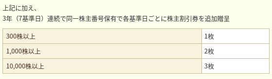 日本航空優待
