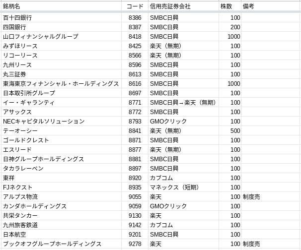 2020.3優待リスト