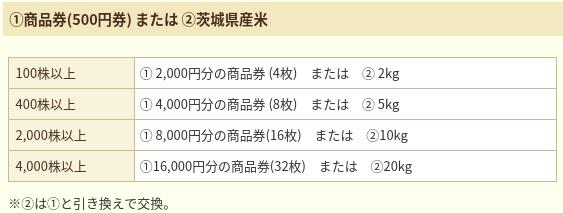 ジョイフル本田優待