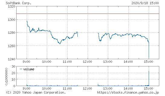 ソフトバンク株価20200918