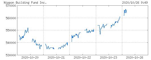 日本ビルファンド株価推移