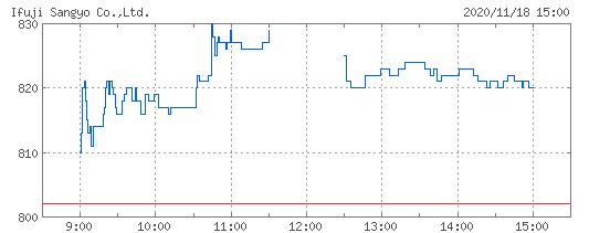 イフジ産業株価
